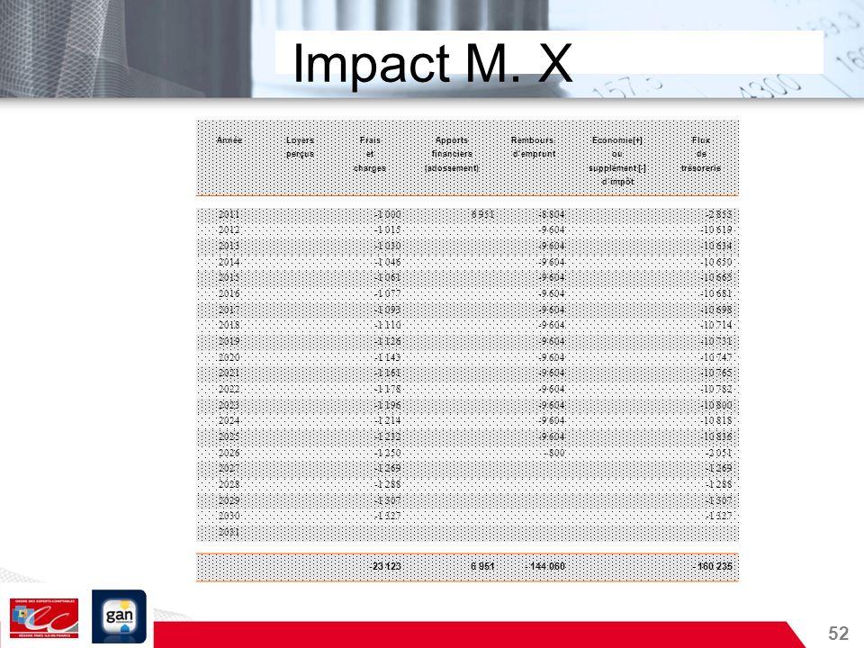 Impact M. XAnnée. Loyers. Frais. Apports. Rembours. Economie[+] Flux. perçus. et. financiers. d'emprunt.